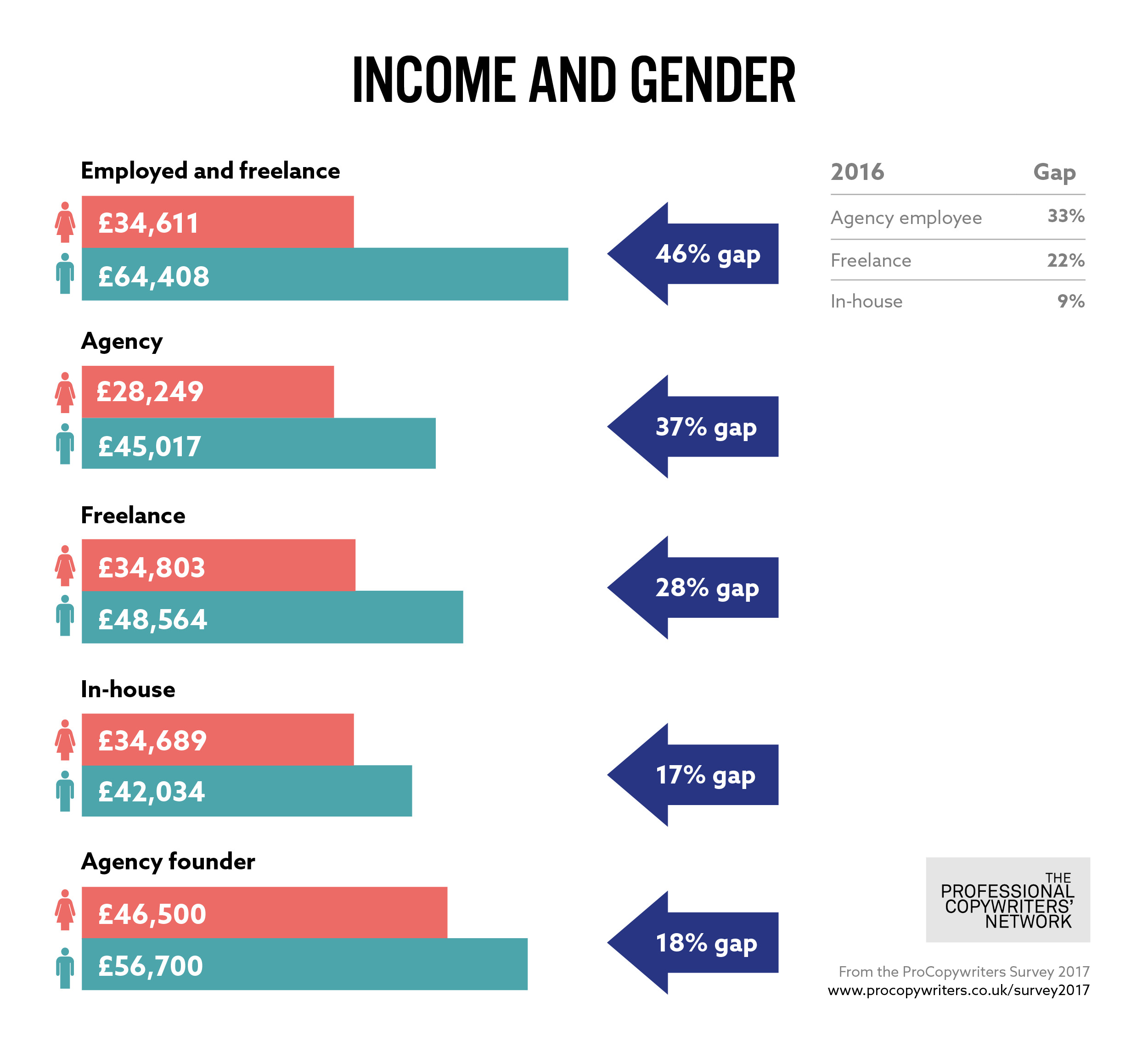 Gender pay gap freelancers | The ProCopywriters Survey 2017 | www.procopywriters.co.uk